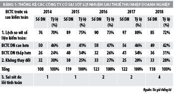 Đánh giá sai sót trong báo cáo tài chính tại các công ty xây lắp niêm yết trên thị trường chứng khoán Việt Nam - Ảnh 1