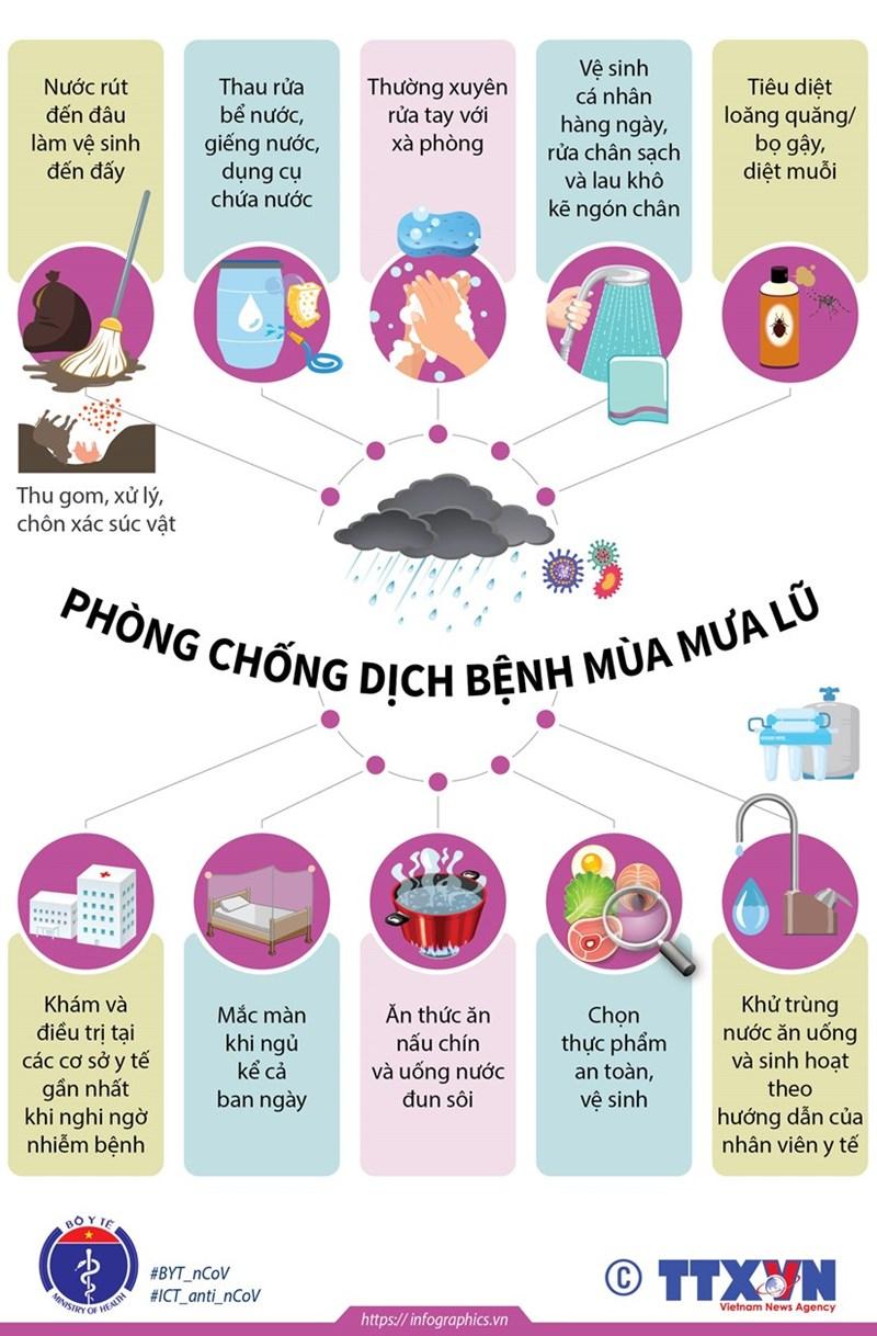 [Infographics] Chủ động phòng chống dịch bệnh trong mùa mưa lũ - Ảnh 1