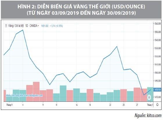 Số liệu thị trường vàng tháng 9/2019 - Ảnh 2