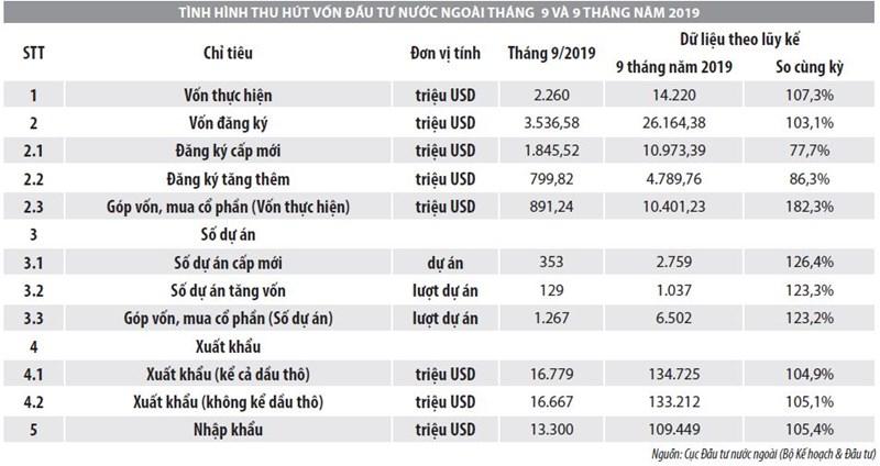 Số liệu thu hút đầu tư trực tiếp nước ngoài vào Việt Nam trong tháng 9 và 9 tháng đầu năm 2019 - Ảnh 1