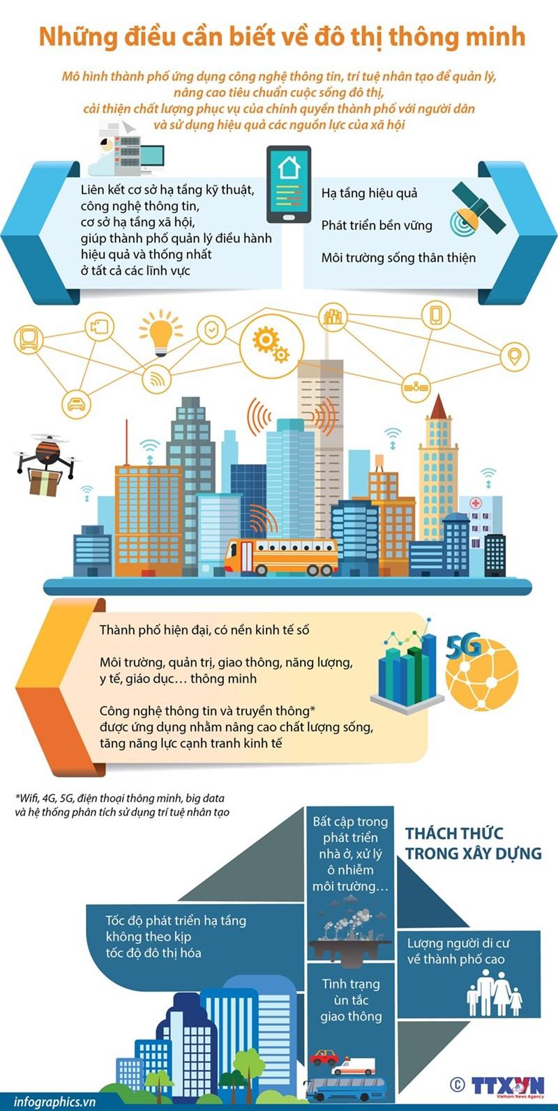 [Infographics] Những điều cần biết về đô thị thông minh - Ảnh 1