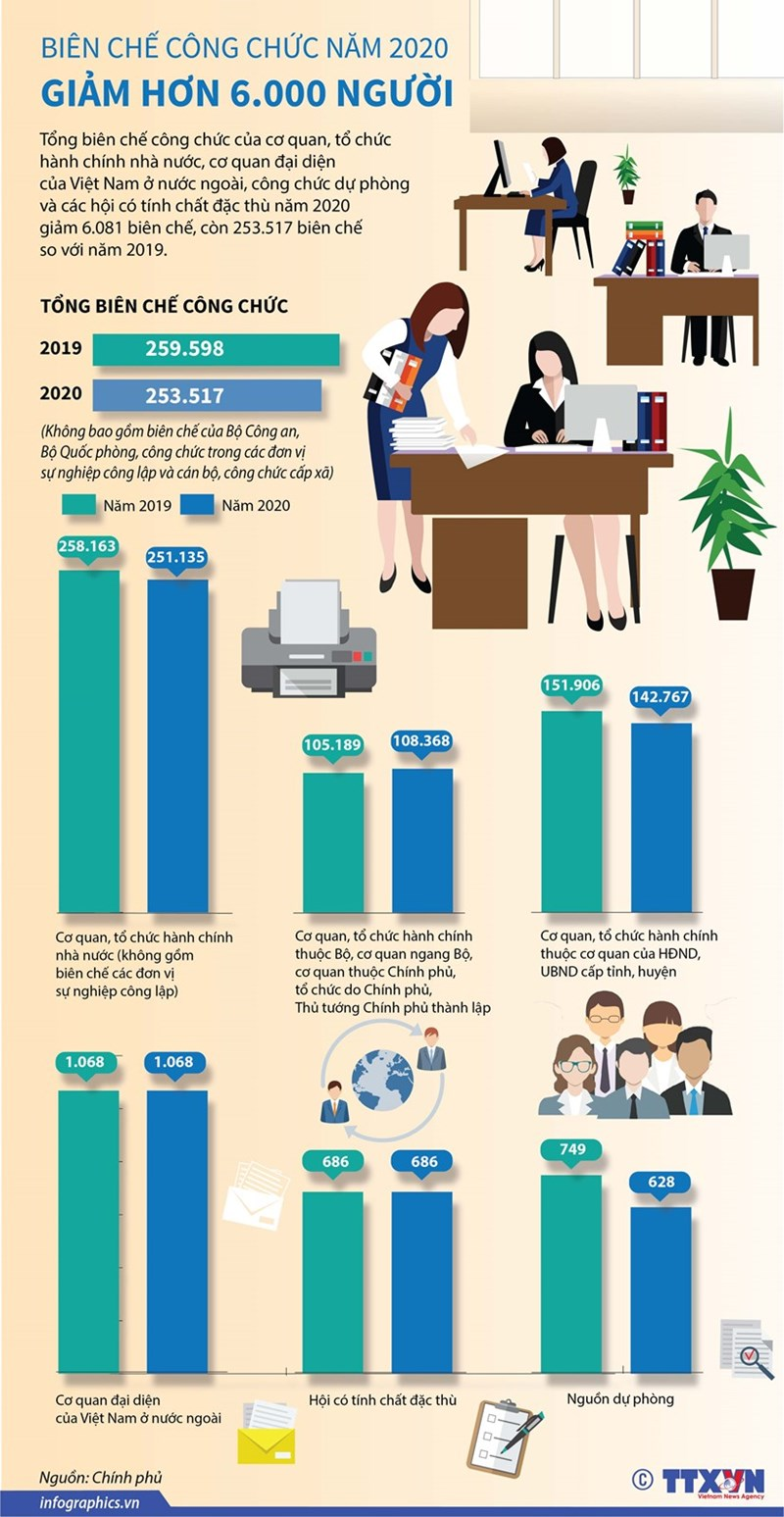 [Infographics] Năm 2020 biên chế công chức giảm hơn 6.000 người - Ảnh 1