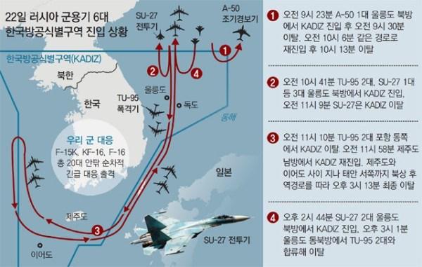 Hãng tin Yonhap dẫn thông báo từ Hội đồng Tham mưu trưởng liên quân Hàn Quốc (JCS) cho biết, 1 máy bay chỉ huy cảnh báo sớm A-50, 3 tiêm kích Su-27 và 2 máy bay ném bom Tu-95 của Nga bay vào K-ADIZ tổng cộng 4 lần từ 9h23 cho đến 14h44.
