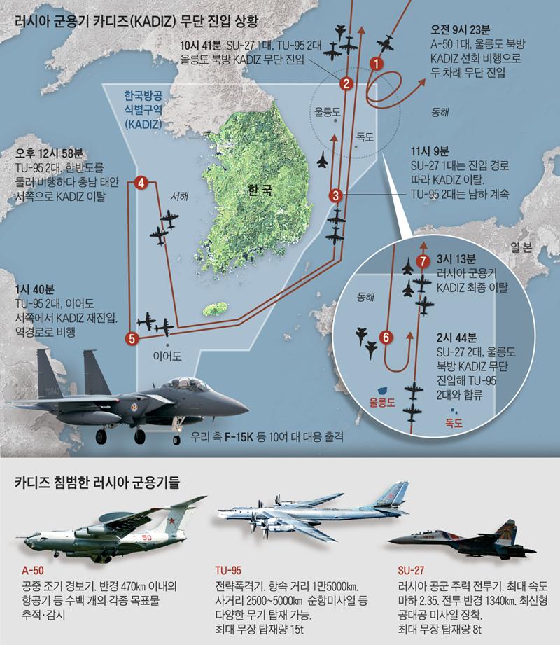 Theo truyền thông Hàn Quốc, biên đội máy bay chiến đấu Nga lại có thêm một lần xâm nhập vùng nhận dạng phòng không của nước này (K-ADIZ) mà không báo trước vào hôm 22-10.