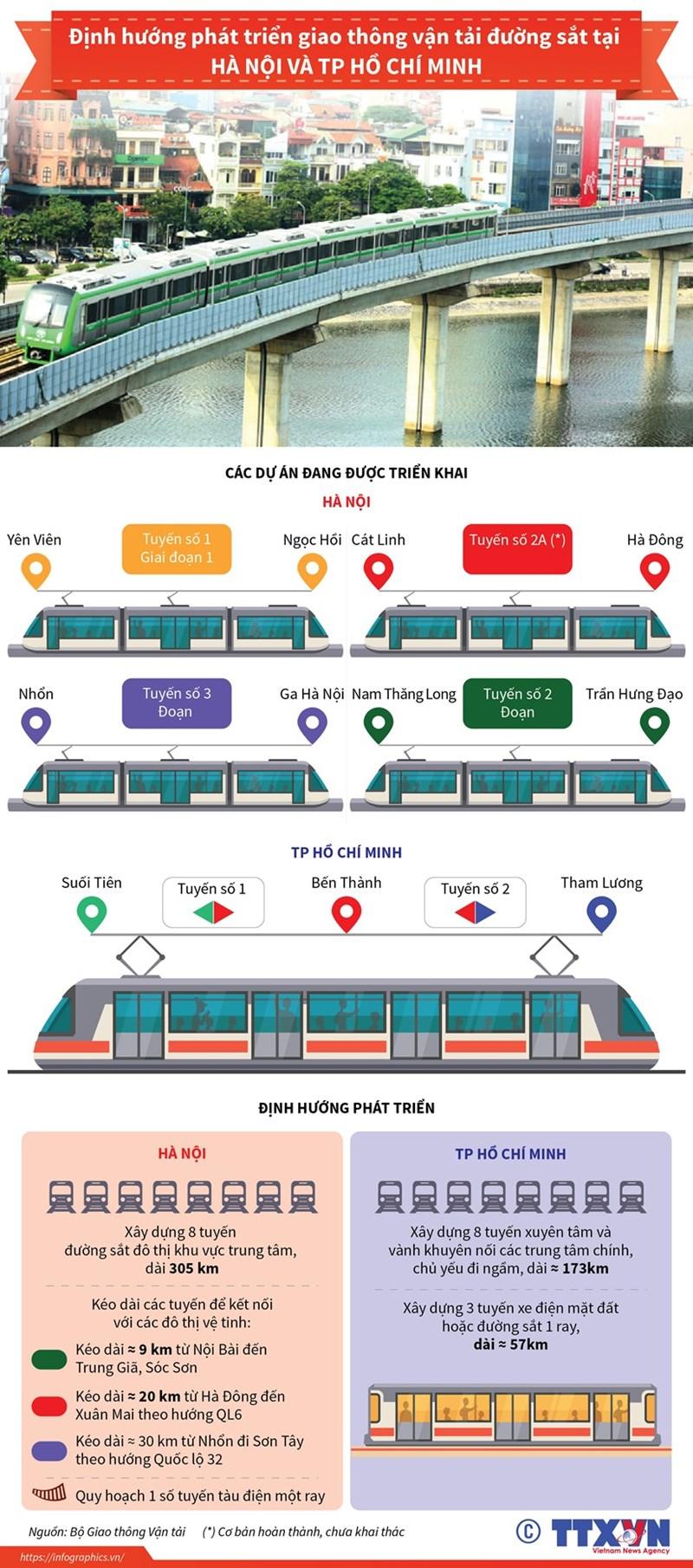 [Infographics] Định hướng phát triển giao thông đường sắt tại Hà Nội và TP. Hồ Chí Minh - Ảnh 1