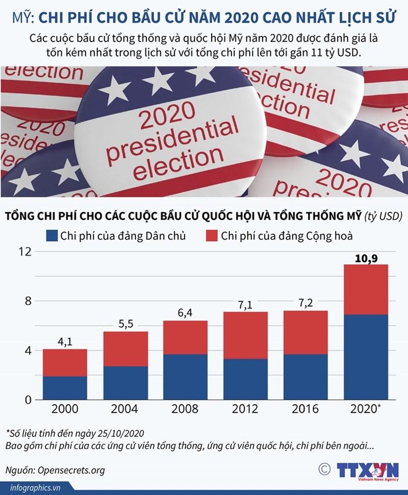 [Infographics] Chi phí cho bầu cử ở Mỹ năm 2020 cao nhất lịch sử - Ảnh 1