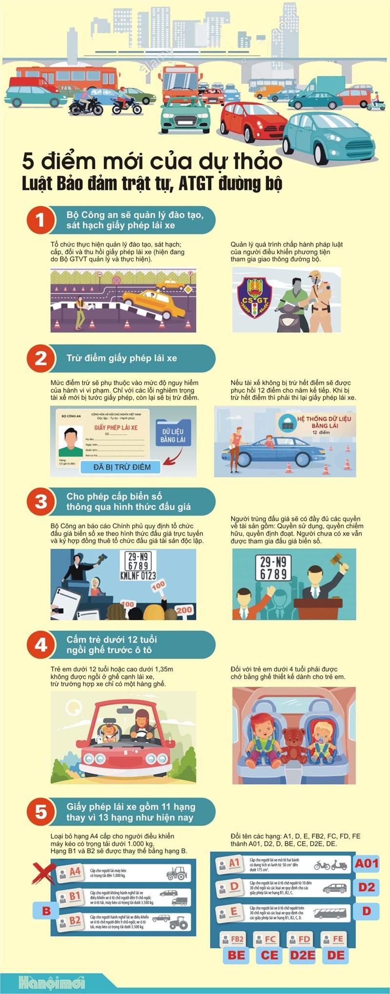 [Infographics] 5 điểm mới của dự thảo Luật Bảo đảm trật tự, an toàn giao thông đường bộ - Ảnh 1