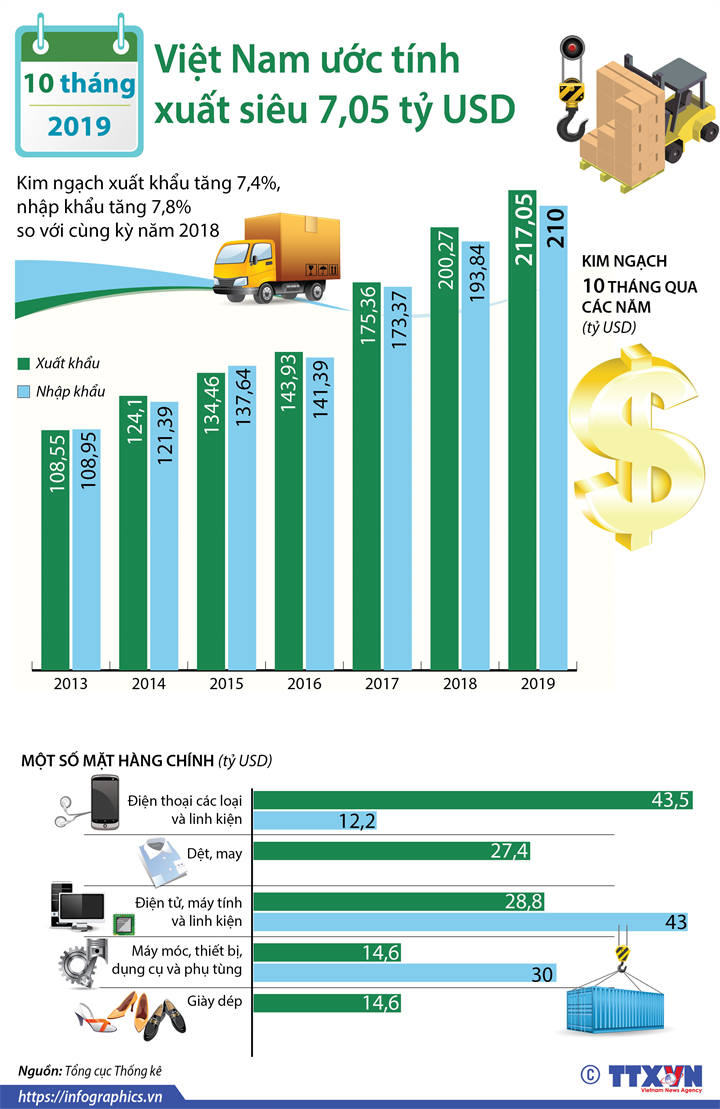 [Infographics] 10 tháng năm 2019, cả nước xuất siêu hơn 7 tỷ USD - Ảnh 1