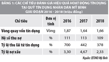 Hiệu quả hoạt động tín dụng của quỹ tín dụng nhân dân Mỹ Bình, tỉnh An Giang - Ảnh 1