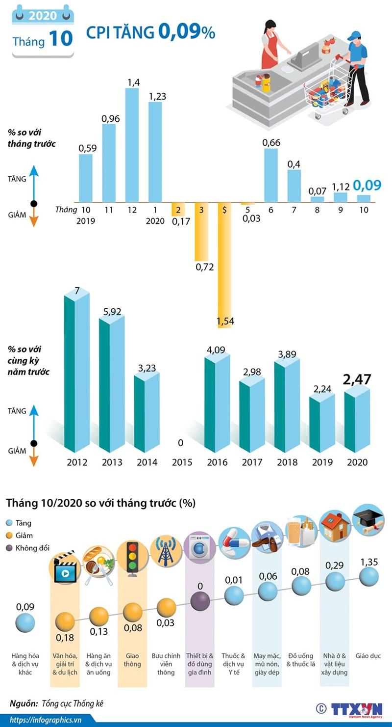 [Infographics] Chỉ số giá tiêu dùng trong tháng 10 tăng 0,09% - Ảnh 1