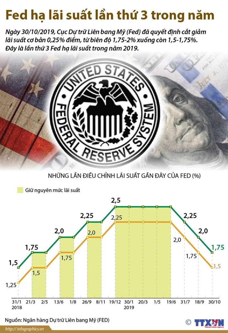 [Infographics] Fed hạ lãi suất lần thứ ba nhằm hỗ trợ nền kinh tế Mỹ - Ảnh 1