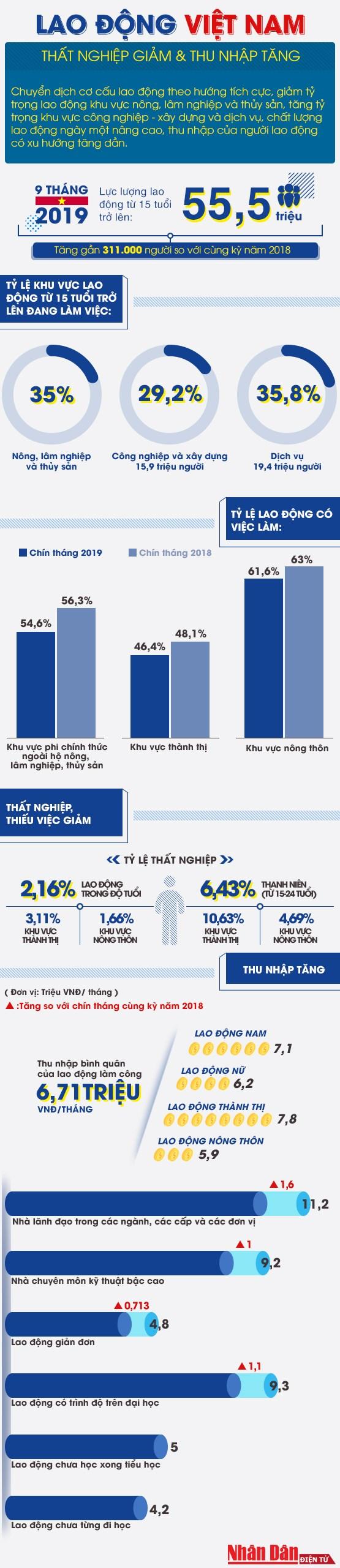[Infographics] Thất nghiệp giảm, thu nhập tăng - Ảnh 1