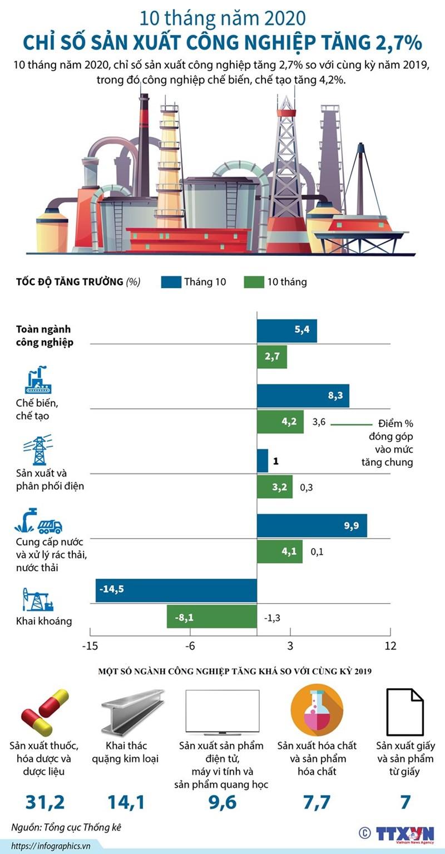 [Infographics] 10 tháng năm 2020, chỉ số sản xuất công nghiệp tăng 2,7% - Ảnh 1