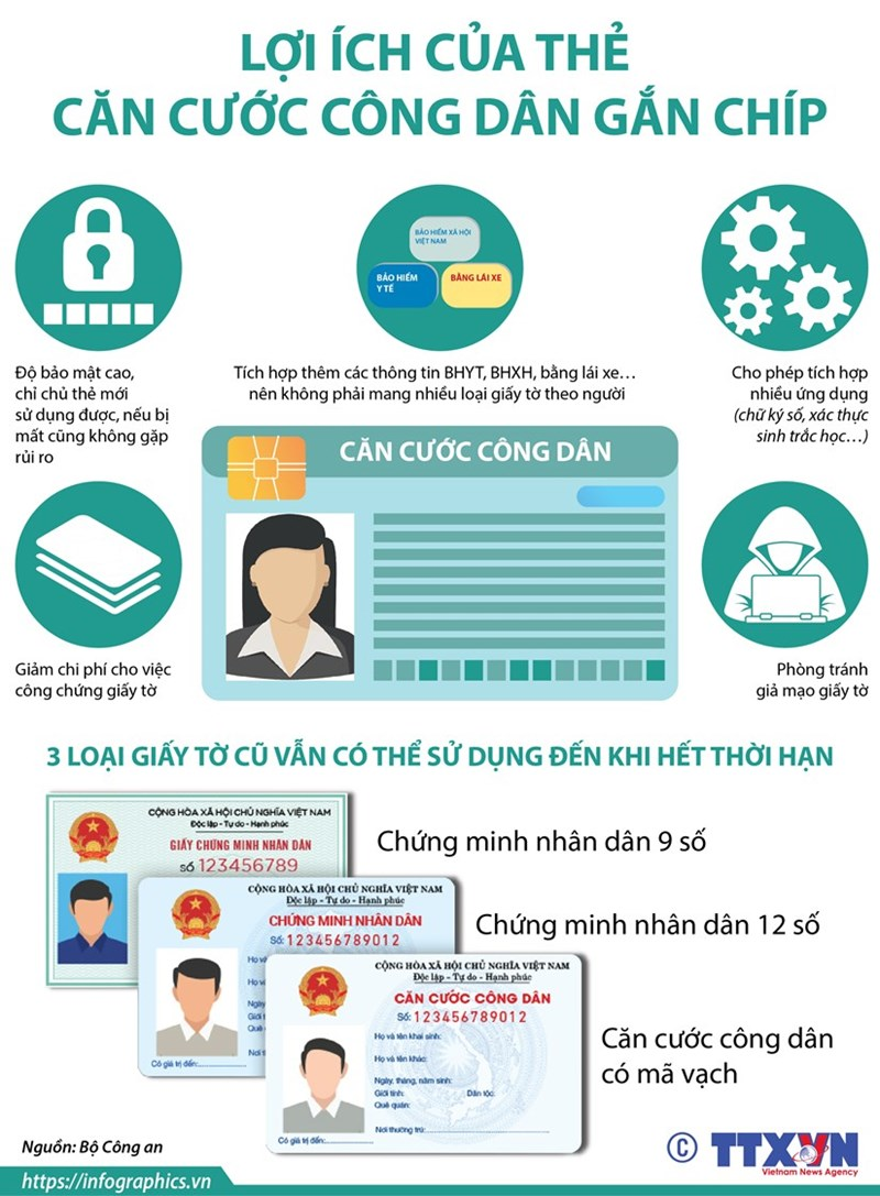 [Infographics] Lợi ích của thẻ căn cước công dân gắn chip điện tử - Ảnh 1