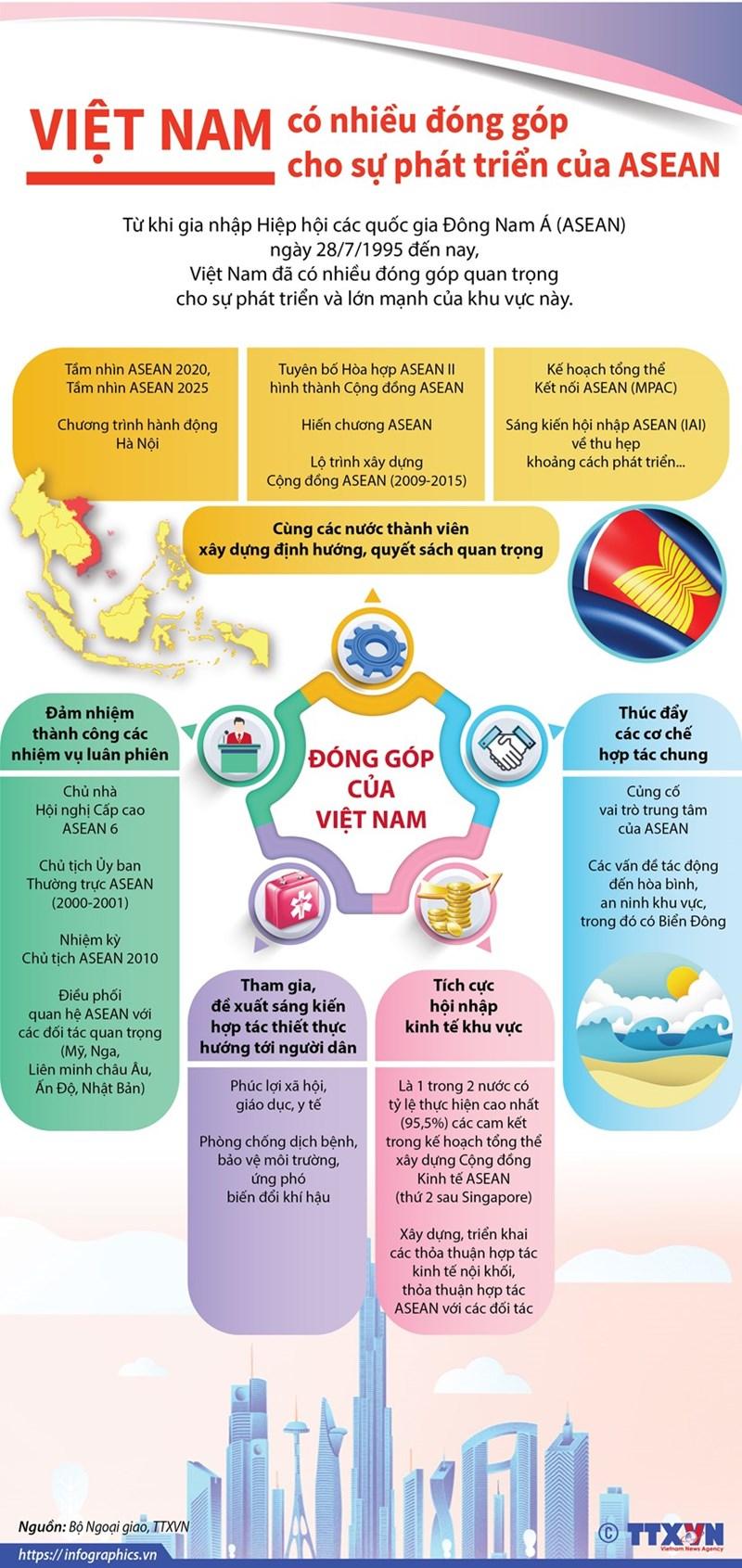 [Infographics] Việt Nam có nhiều đóng góp cho sự phát triển của ASEAN - Ảnh 1