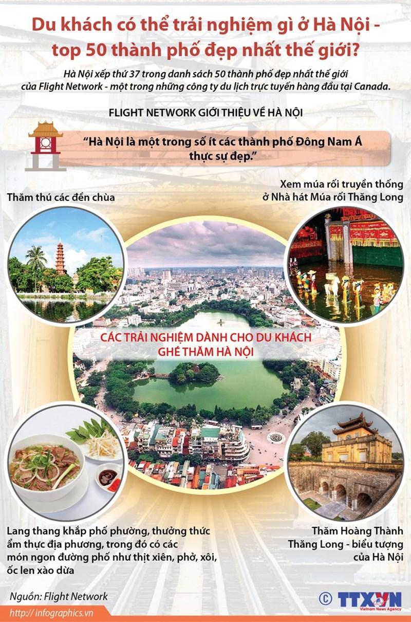 [Infographics] Trải nghiệm gì ở Hà Nội - top 50 thành phố đẹp nhất thế giới? - Ảnh 1