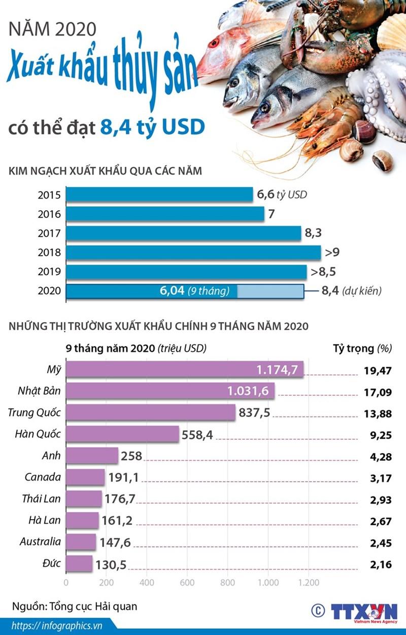[Infographics] Năm 2020, xuất khẩu thủy sản có thể đạt 8,4 tỷ USD - Ảnh 1