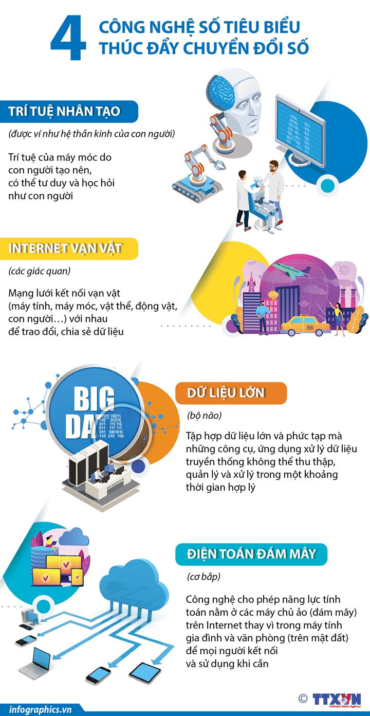 [Infographics] 4 công nghệ số tiêu biểu thúc đẩy chuyển đổi số - Ảnh 1