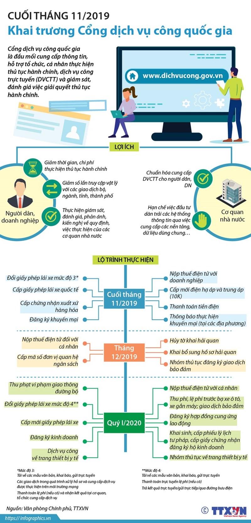 [Infographics] Cuối tháng 11 khai trương Cổng dịch vụ công quốc gia - Ảnh 1