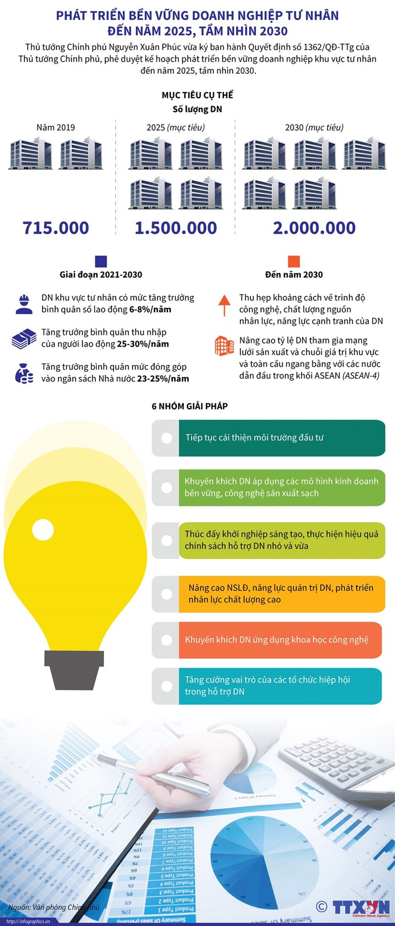[Infographics] Phát triển bền vững doanh nghiệp tư nhân đến năm 2025 tầm nhìn 2030 - Ảnh 1