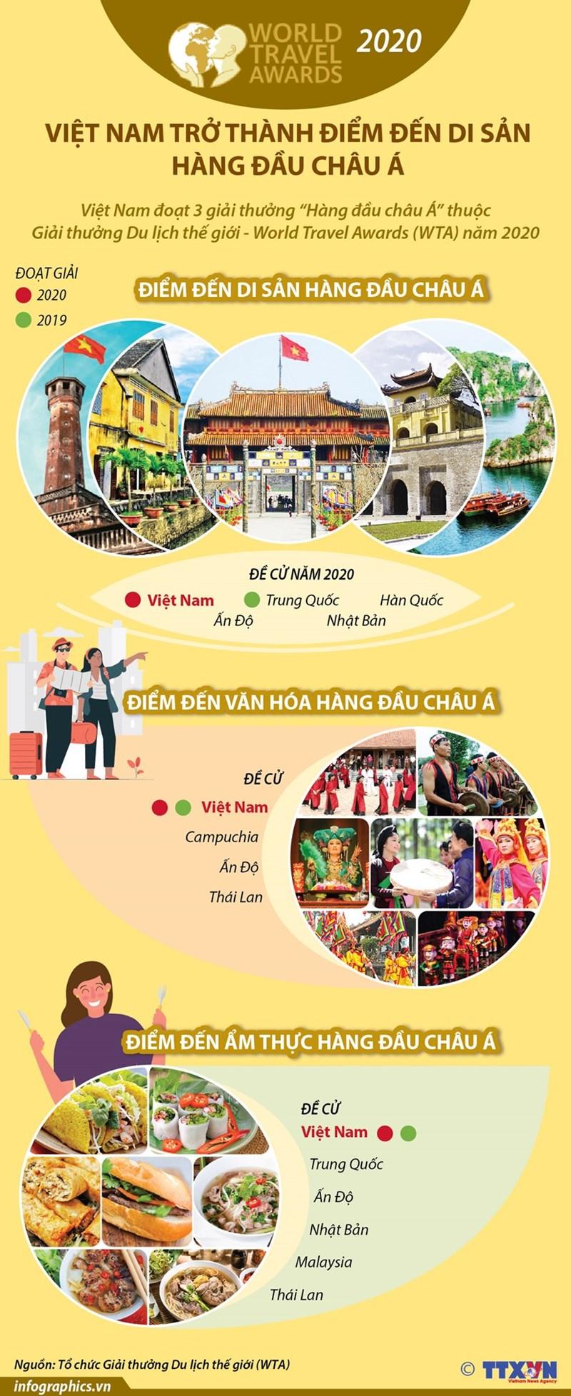 [Infographics] Việt Nam trở thành điểm đến di sản hàng đầu châu Á - Ảnh 1