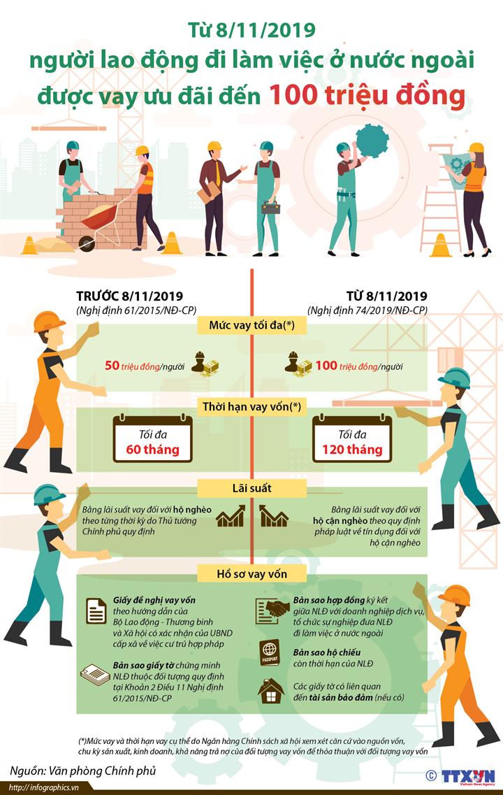 [Infographics] Từ 8/11/2019, người lao động đi làm việc ở nước ngoài được vay ưu đãi đến 100 triệu đồng - Ảnh 1
