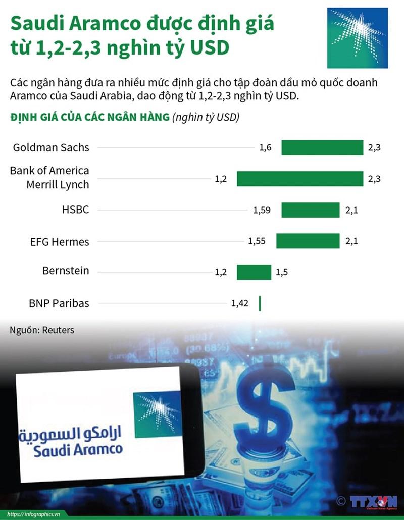 [Infographics] Saudi Aramco được định giá từ 1,2-2,3 nghìn tỷ USD - Ảnh 1