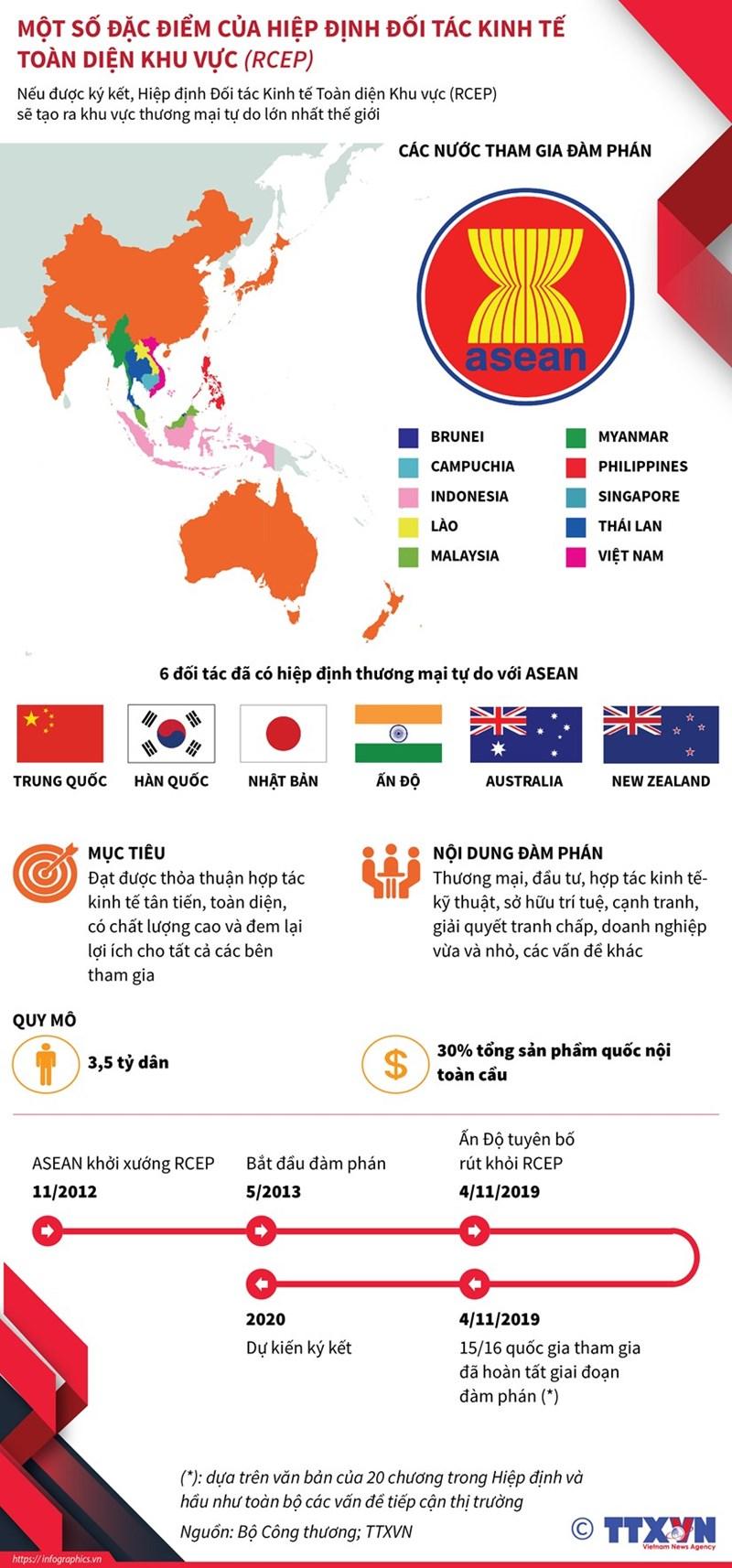 [Infographics] Đặc điểm Hiệp định đối tác kinh tế toàn diện khu vực - Ảnh 1