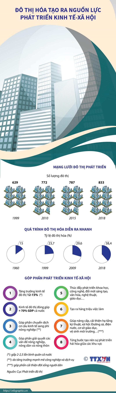 [Infographics] Đô thị hóa tạo ra nguồn lực phát triển kinh tế-xã hội - Ảnh 1