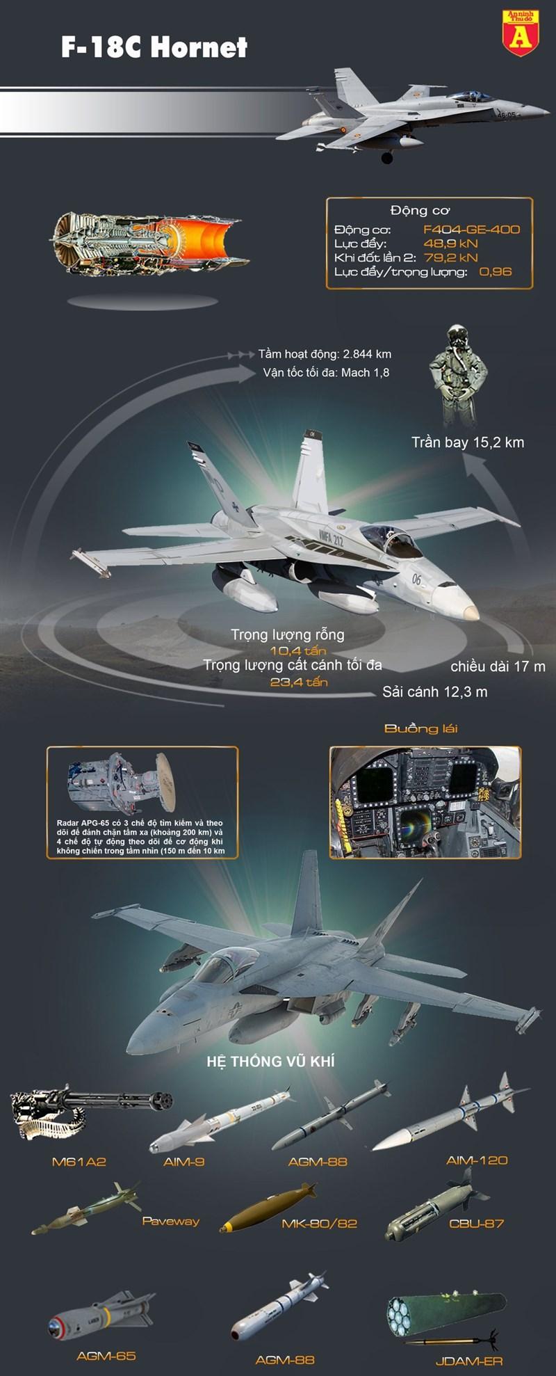 """[Infographics] """"Ong bắp cày"""" F-18 cuối cùng của Mỹ giã từ bầu trời, kết thúc khúc anh hùng ca - Ảnh 1"""