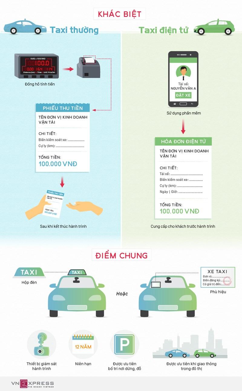 [Infographics] Taxi công nghệ được quản lý như thế nào?  - Ảnh 1