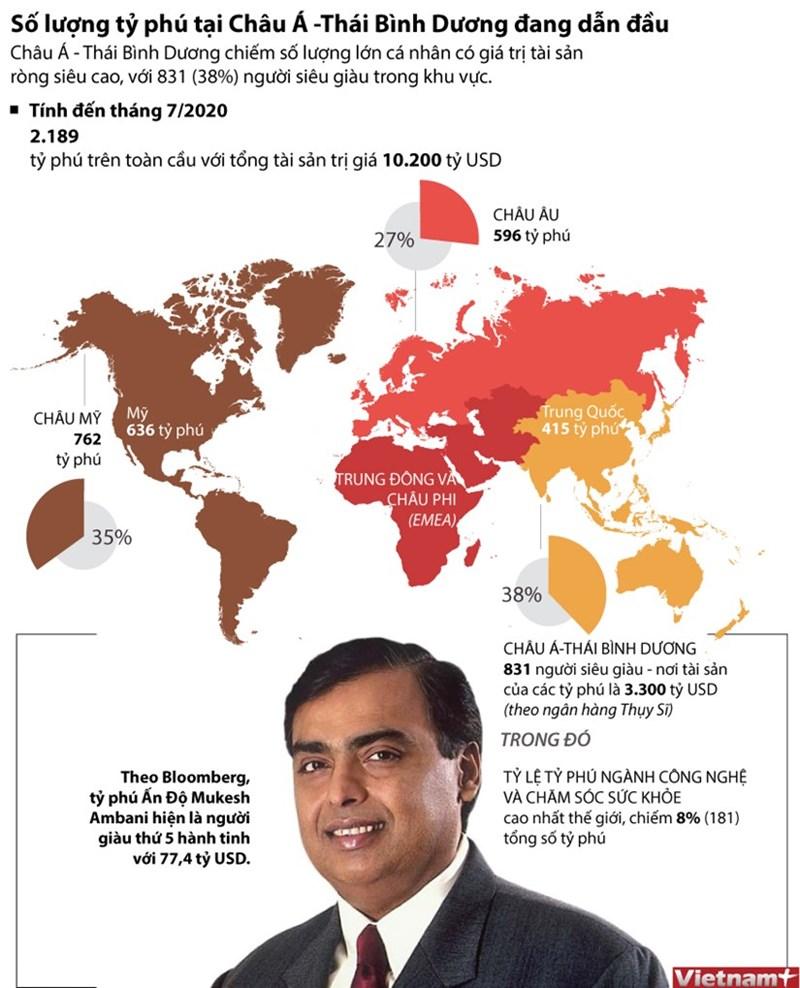 [Infographics] Châu Á-Thái Bình Dương đang dẫn đầu về số lượng tỷ phú - Ảnh 1