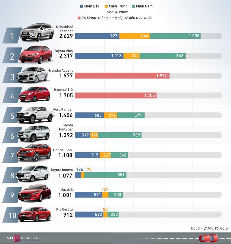 [Infographics] 10 xe bán chạy nhất tháng 10 - Vios mất ngôi vương vào tay Xpander  - Ảnh 1