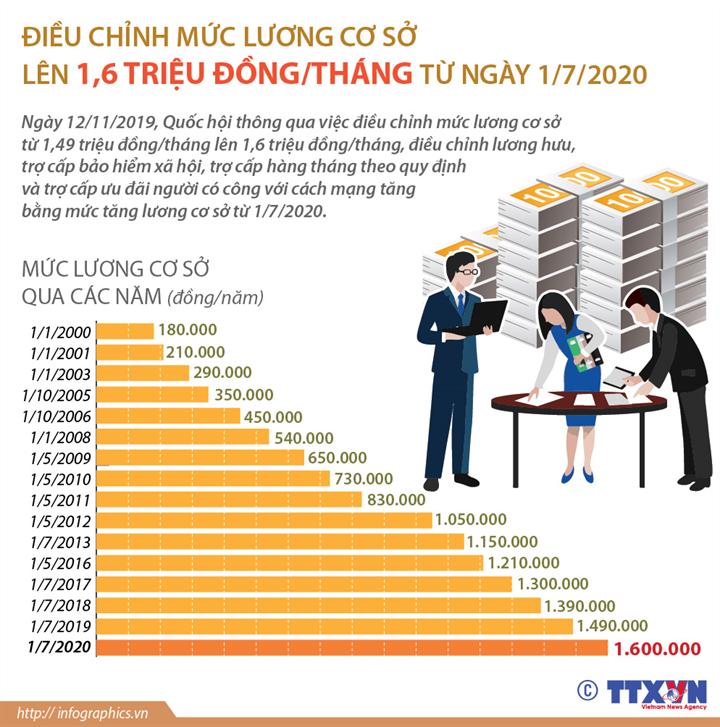 [Infographics] Điều chỉnh mức lương cơ sở lên 1,6 triệu đồng/tháng từ ngày 1/7/2020 - Ảnh 1