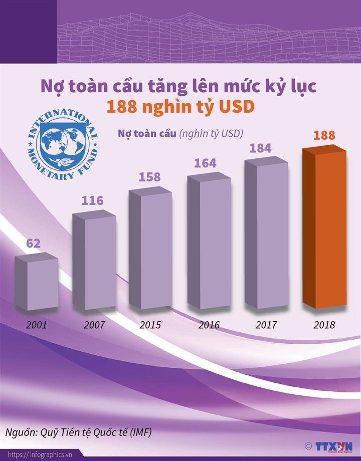 [Infographics] Nợ toàn cầu tăng lên mức kỷ lục 188 nghìn tỷ USD - Ảnh 1