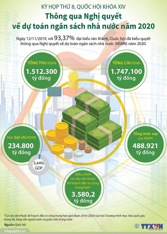 [Infographics] Nghị quyết về dự toán ngân sách nhà nước năm 2020 - Ảnh 1