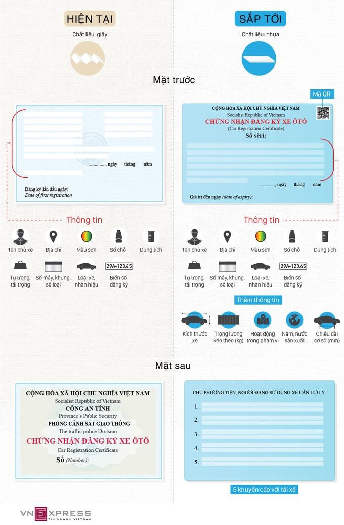 [Infographics] 10 thay đổi trong giấy đăng ký xe ôtô  - Ảnh 1