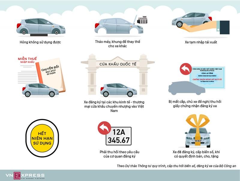 [Infographics] 9 trường hợp buộc thu hồi biển số ôtô, xe máy  - Ảnh 1