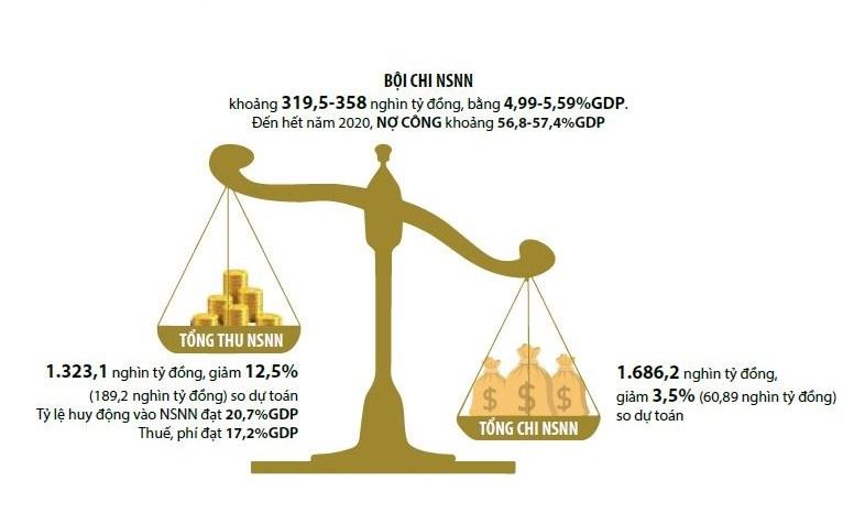 Nguồn:Báo cáo ngân sách dành cho công dân về dự toán ngân sách nhà nước năm 2021 trình Quốc hội.