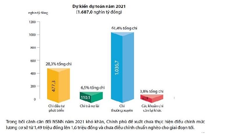 [Infographics] Mục tiêu cụ thể và tổng quát về thu ngân sách nhà nước năm 2021 - Ảnh 2