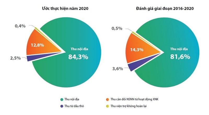 [Infographics] Ngân sách nhà nước ước thực hiện trong năm 2020 - Ảnh 1