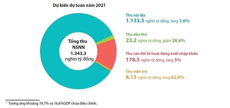 [Infographics] Mục tiêu cụ thể và tổng quát về thu ngân sách nhà nước năm 2021 - Ảnh 1