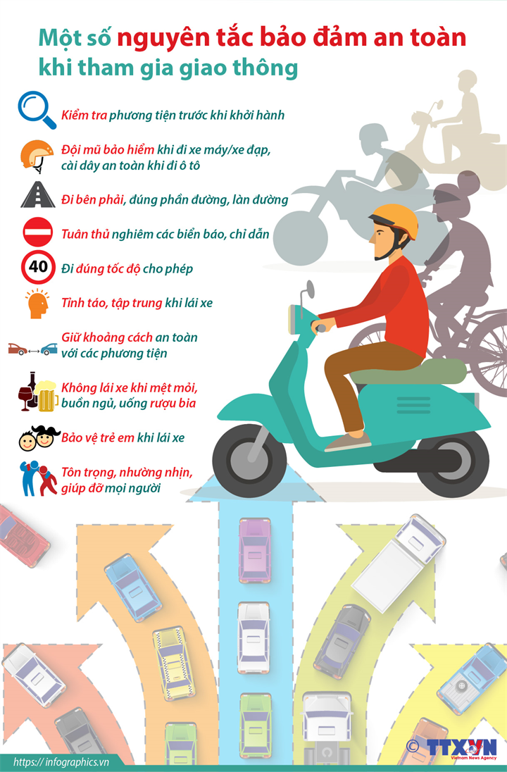 [Infographics] Một số nguyên tắc bảo đảm an toàn khi tham gia giao thông - Ảnh 1