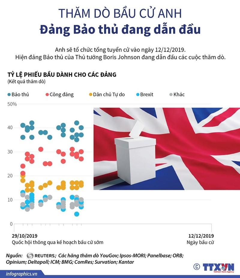 [Infographics] Thăm dò bầu cử tại Anh: Đảng Bảo thủ dẫn đầu - Ảnh 1