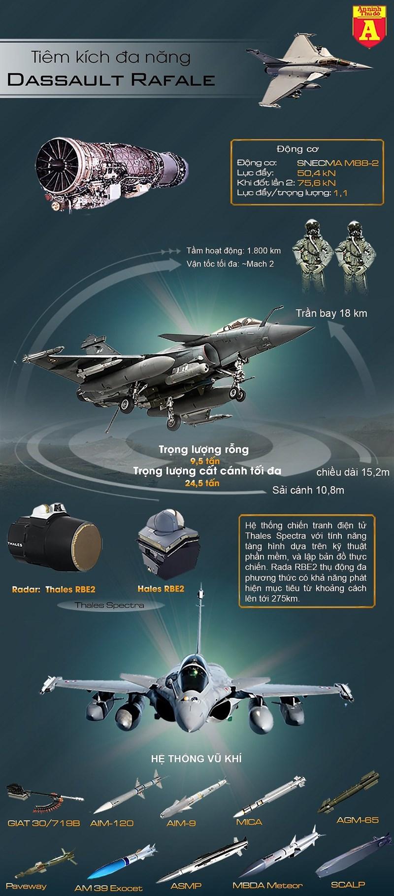 """[Infographics] Nga bất lực nhìn Rafale Pháp """"cứa nhát dao chí tử"""" vào Su-30MKI - Ảnh 1"""