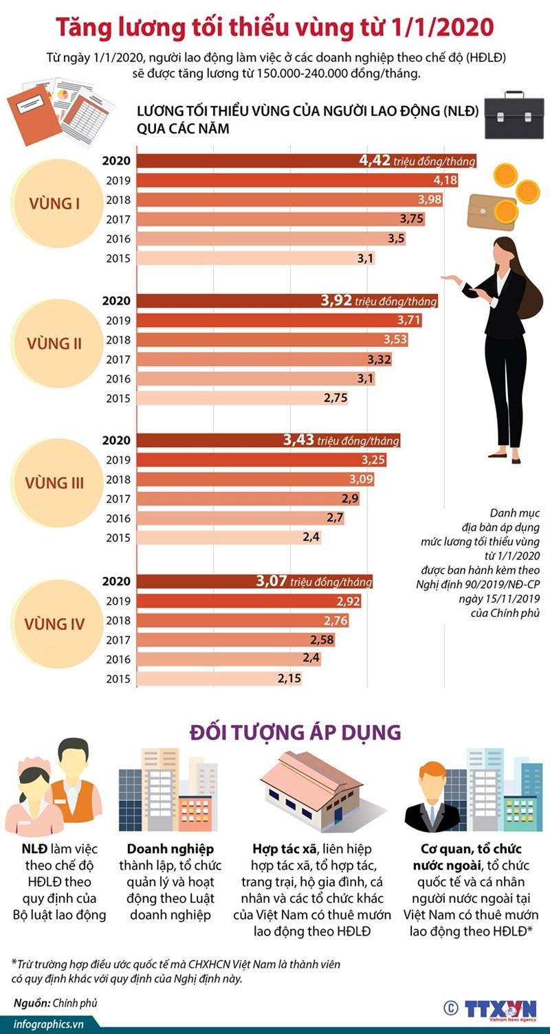 [Infographics] Tăng lương tối thiếu vùng từ ngày 1/1/2020 - Ảnh 1