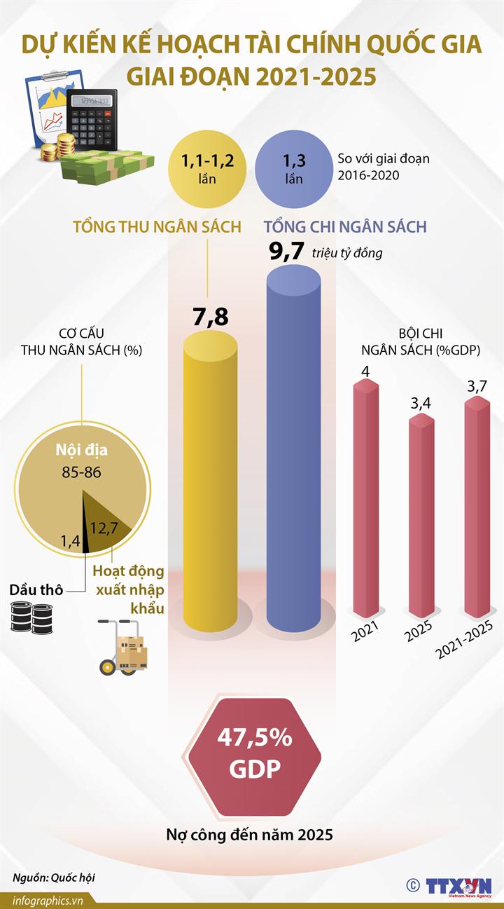 [Infographics] Dự kiến kế hoạch tài chính quốc gia giai đoạn 2021-2025 - Ảnh 1