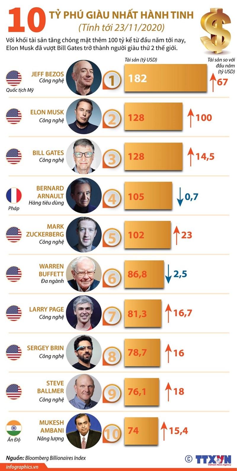 [Infographics] Điểm mặt 10 tỷ phú giàu nhất hành tinh - Ảnh 1