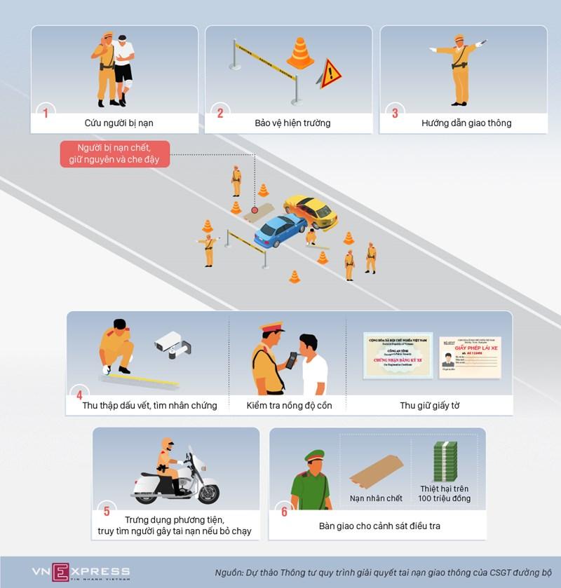 [Infographics] 6 bước xử lý vụ tai nạn của cảnh sát giao thông  - Ảnh 1