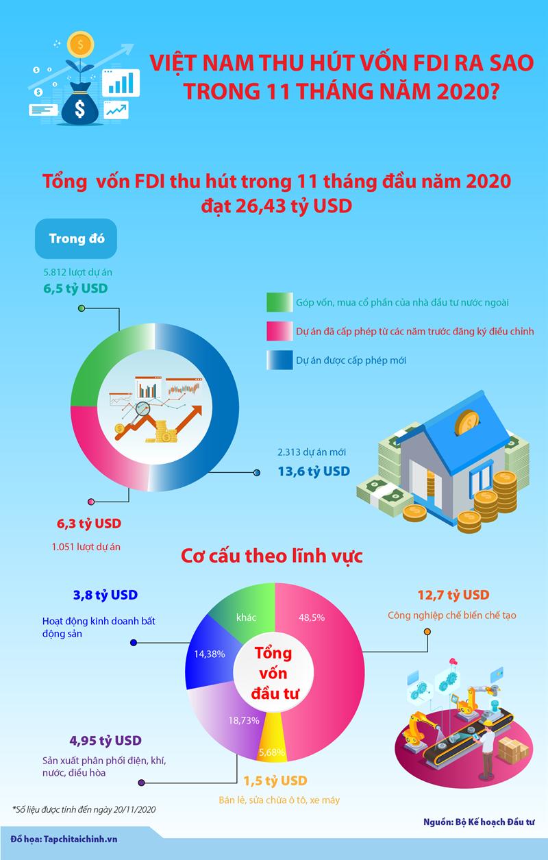 [Infographics] Việt Nam thu hút vốn FDI ra sao trong 11 tháng năm 2020? - Ảnh 1